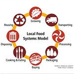 Local Food Systems Model